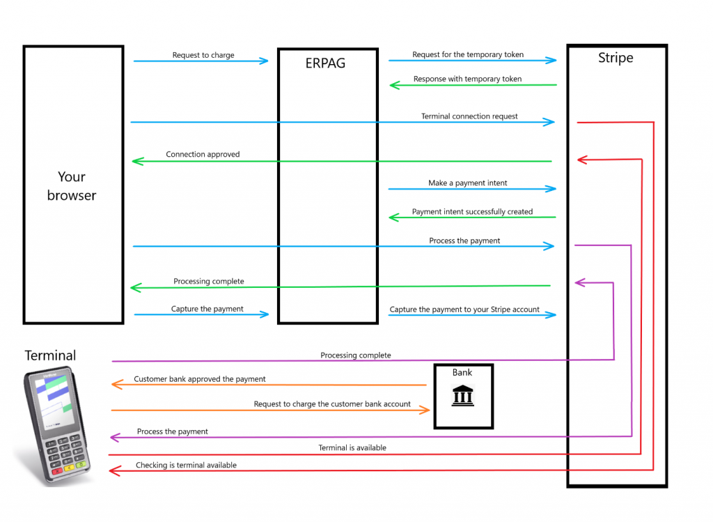 Stripe Terminal and ERPAG flow chart