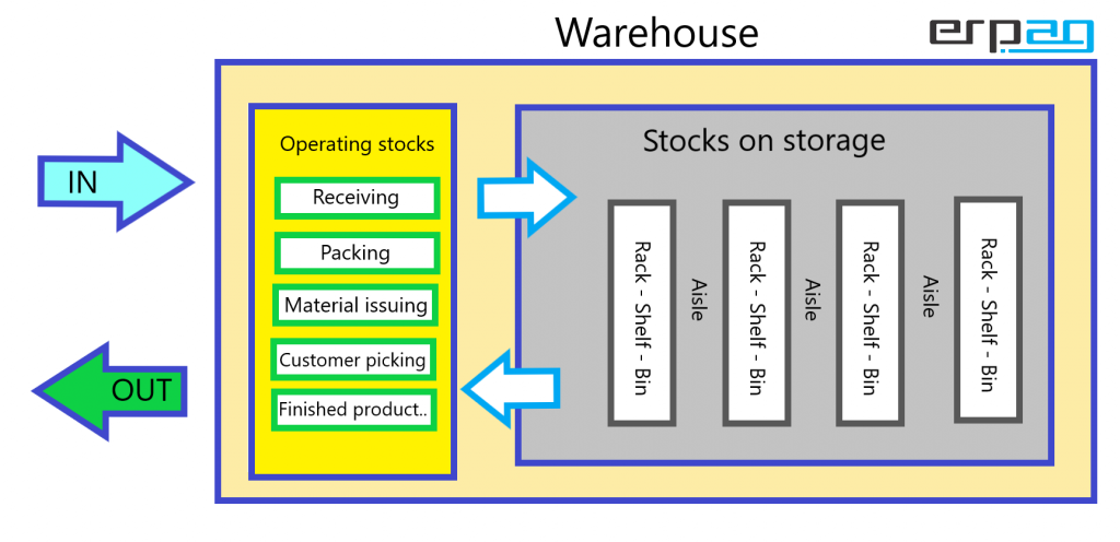 stocks on storage